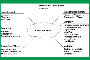 Business Plan for a small business